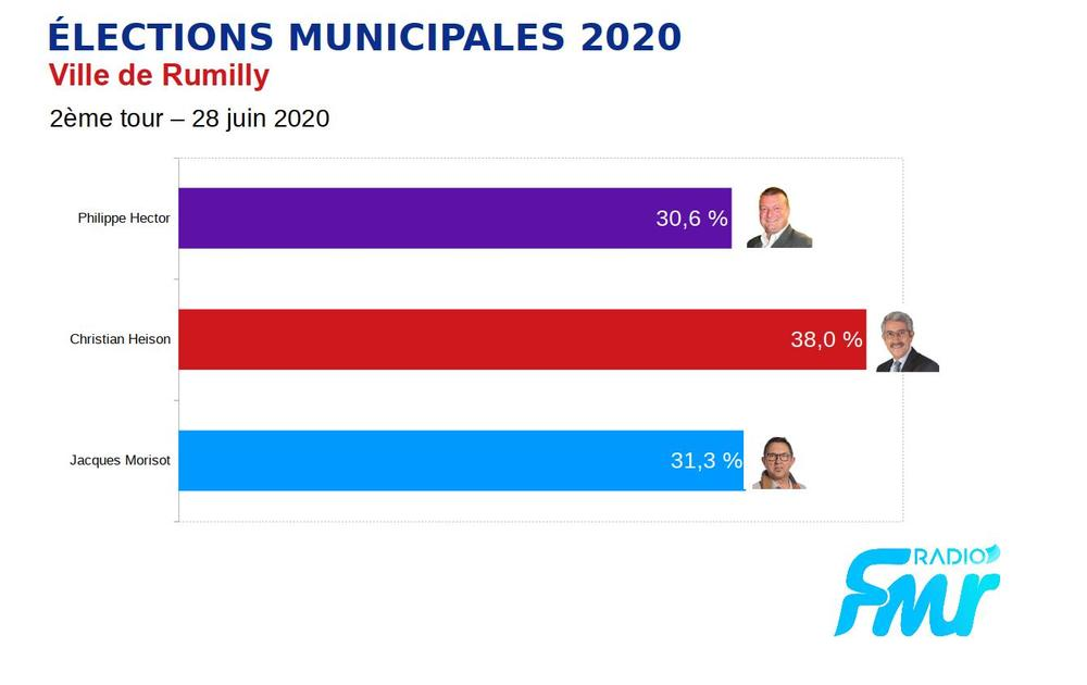 élections municipales rumilly 2020