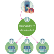 MonRumilly.fr : le click and collect local !
